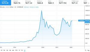 نمودار قیمتی بیت کوین