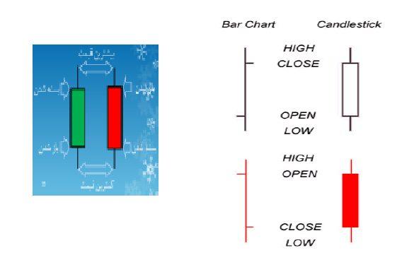 نمودار شمعی - تحلیل تکنیکال انواع نمودار و انواع آن - پایگاه جامع زوم ارز