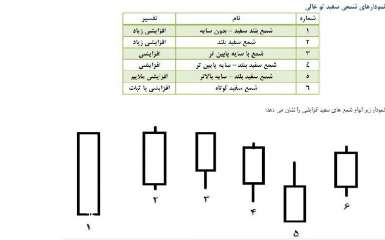نمودار شمعی - تحلیل تکنیکال انواع نمودار و انواع آن - پایگاه جامع زوم ارز - عکس دوم