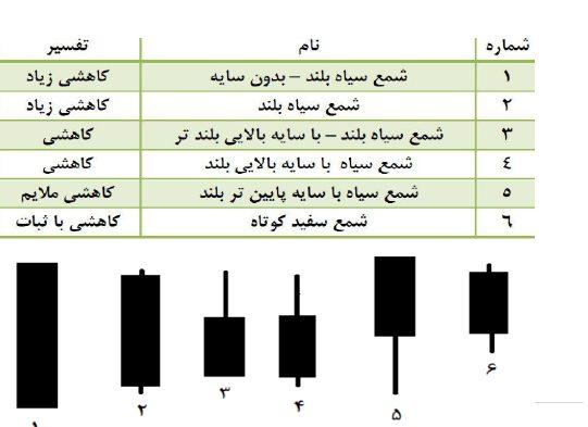 نمودار شمعی - تحلیل تکنیکال انواع نمودار و انواع آن - پایگاه جامع زوم ارز - عکس سوم