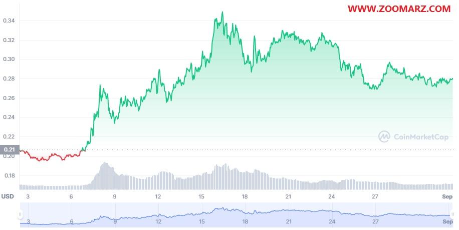 روند قیمت ارز دیجیتال دوج کوین Dogecoin