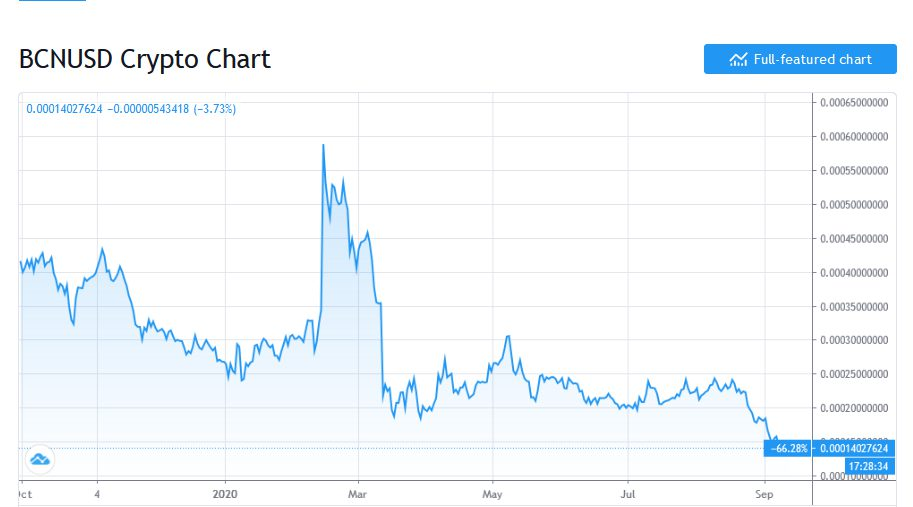 نمودار قیمت بایت کوین