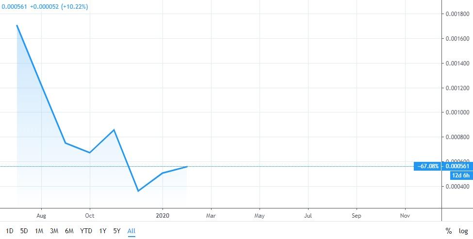 قیمت ارز دیجیتال پایوت