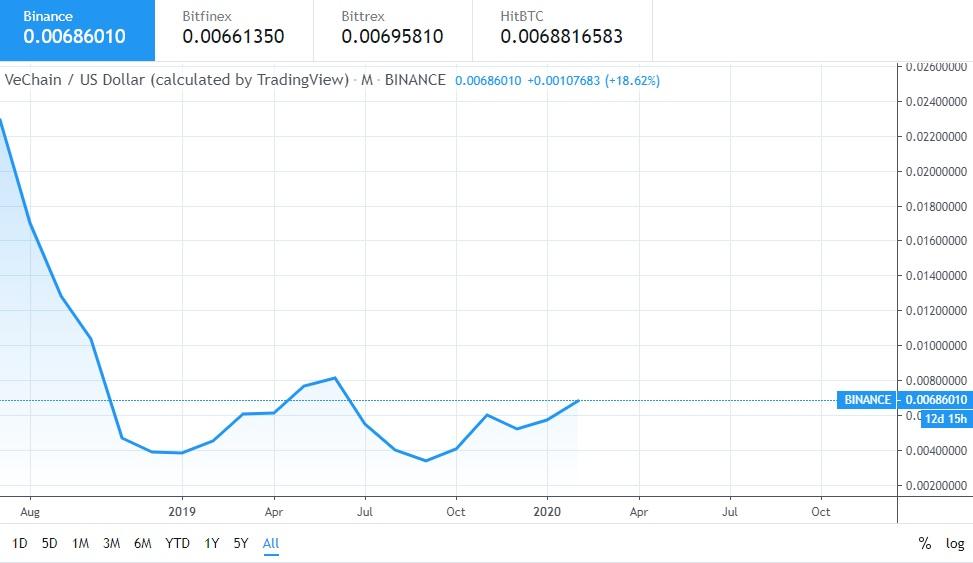 قیمت ارز دیجیتال وی چین
