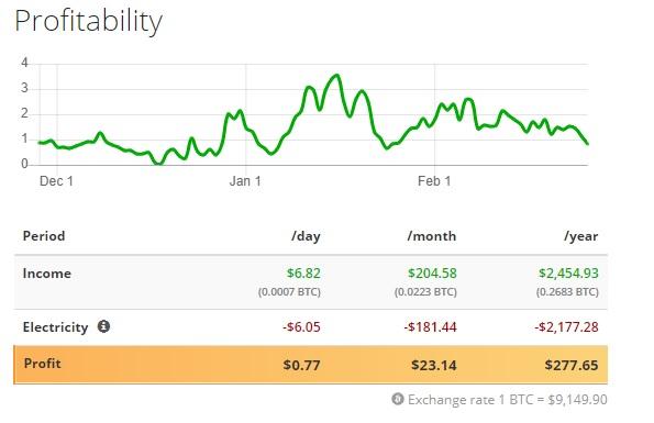 نرخ سود آوری دستگاه تی 3 - دستگاه ماینر Innosilicon T3 43TH