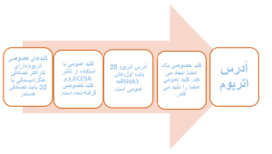 ادرس اتریوم - رمزنگاری نامتقارن