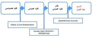 ارتباط ادرس بیت کوین و کلید عمومی و خصوصی