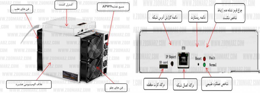 اجزاء دستگاه - راه اندازی دستگاه ماینر Antminer T17