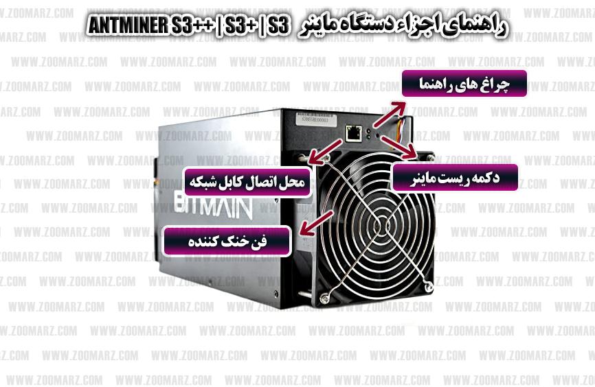 اجزاء دستگاه - راه اندازی دستگاه ماینر S3