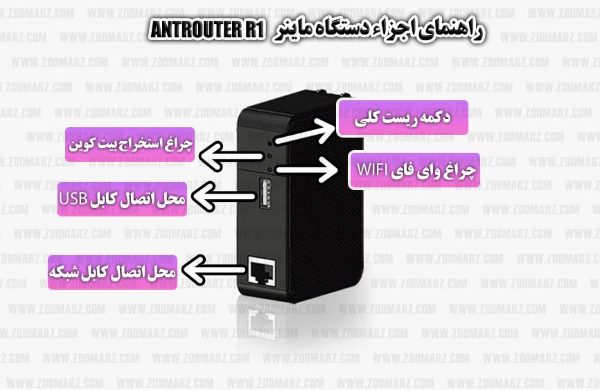 اجراء و معرفی دستگاه - نصب دستگاه ماینر AntRouter R1