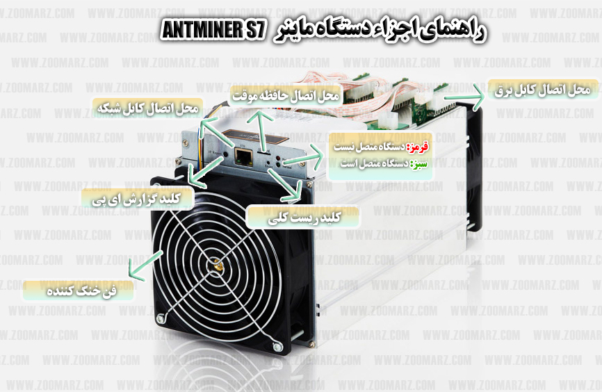 راهنمای اجزاء ماینر s7 - راه اندازی دستگاه ماینر Antminer S7