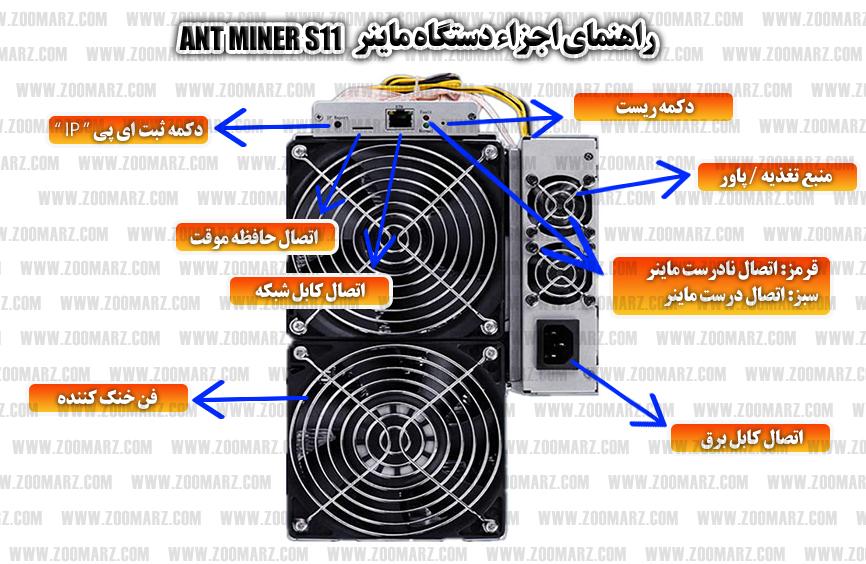 اجزاء دستگاه - راه اندازی دستگاه ماینر Antminer S11