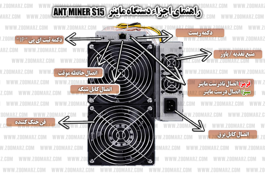 اجزاء دستگاه - راه اندازی دستگاه ماینر Anrminer S15