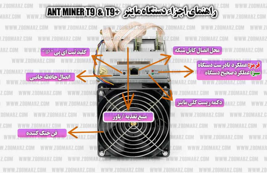 اجزاء دستگاه ماینر - راه اندازی دستگاه ماینر Antminer T9