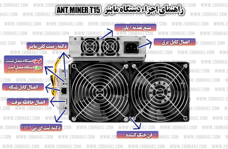 اجزاء دستگاه - راه اندازی دستگاه ماینر Antminer T15