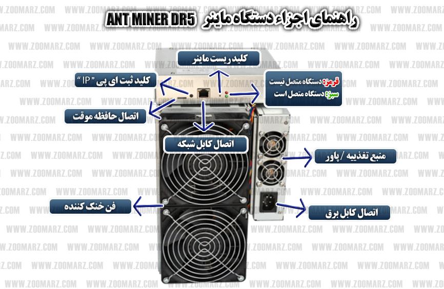 ماینر Antminer DR5 - اجزاء دستگاه