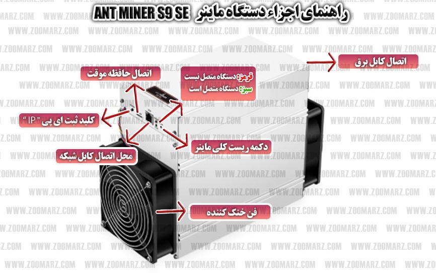 راه اندازی دستگاه ماینر Antminer S9 SE - اجزاء دستگاه