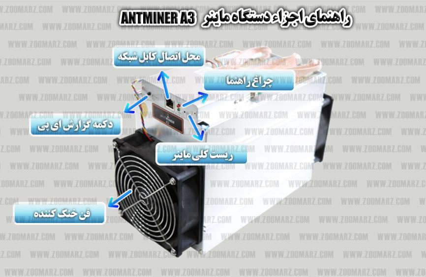 شناخت اجزا ماینر برای راه اندازی دستگاه ماینر a3