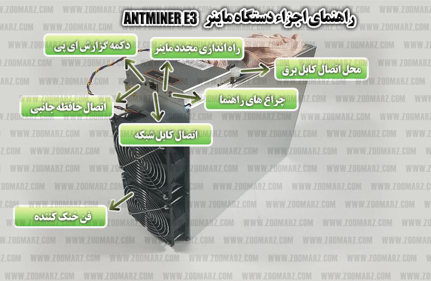 معرفی اجزا دستگاه ماینر Anrminer E3