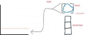 سختی شبکه