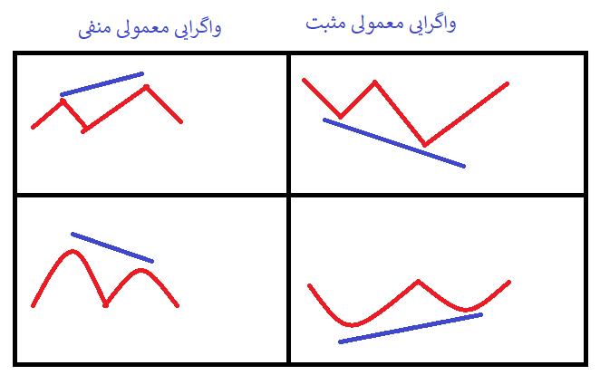 واگرایی معمولی(regural divergence)