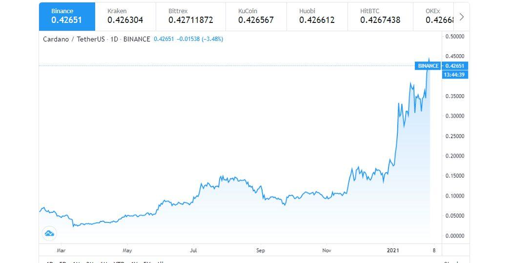 نمودار قیمتی کاردانو