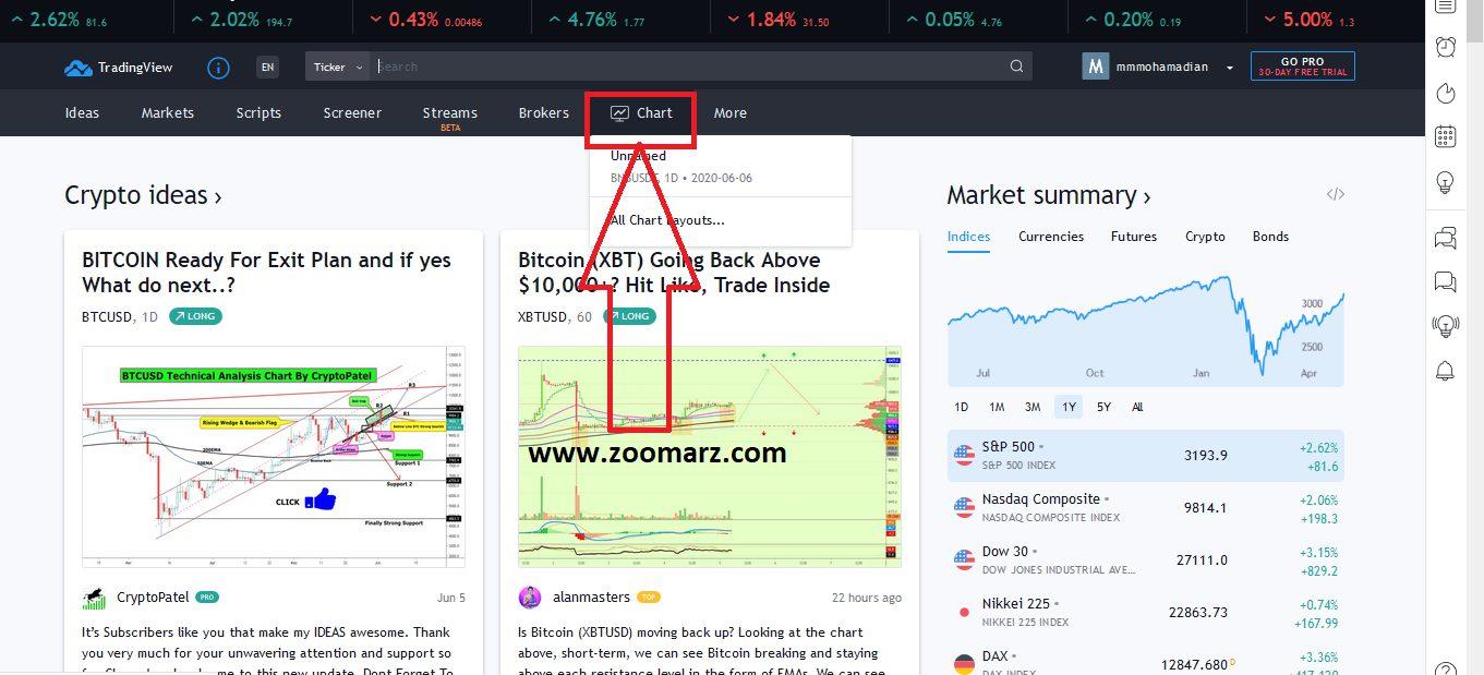 آموزش تریدینگ ویو ،آموزش نحوه کار با تریدینگ ویو (tradingview)