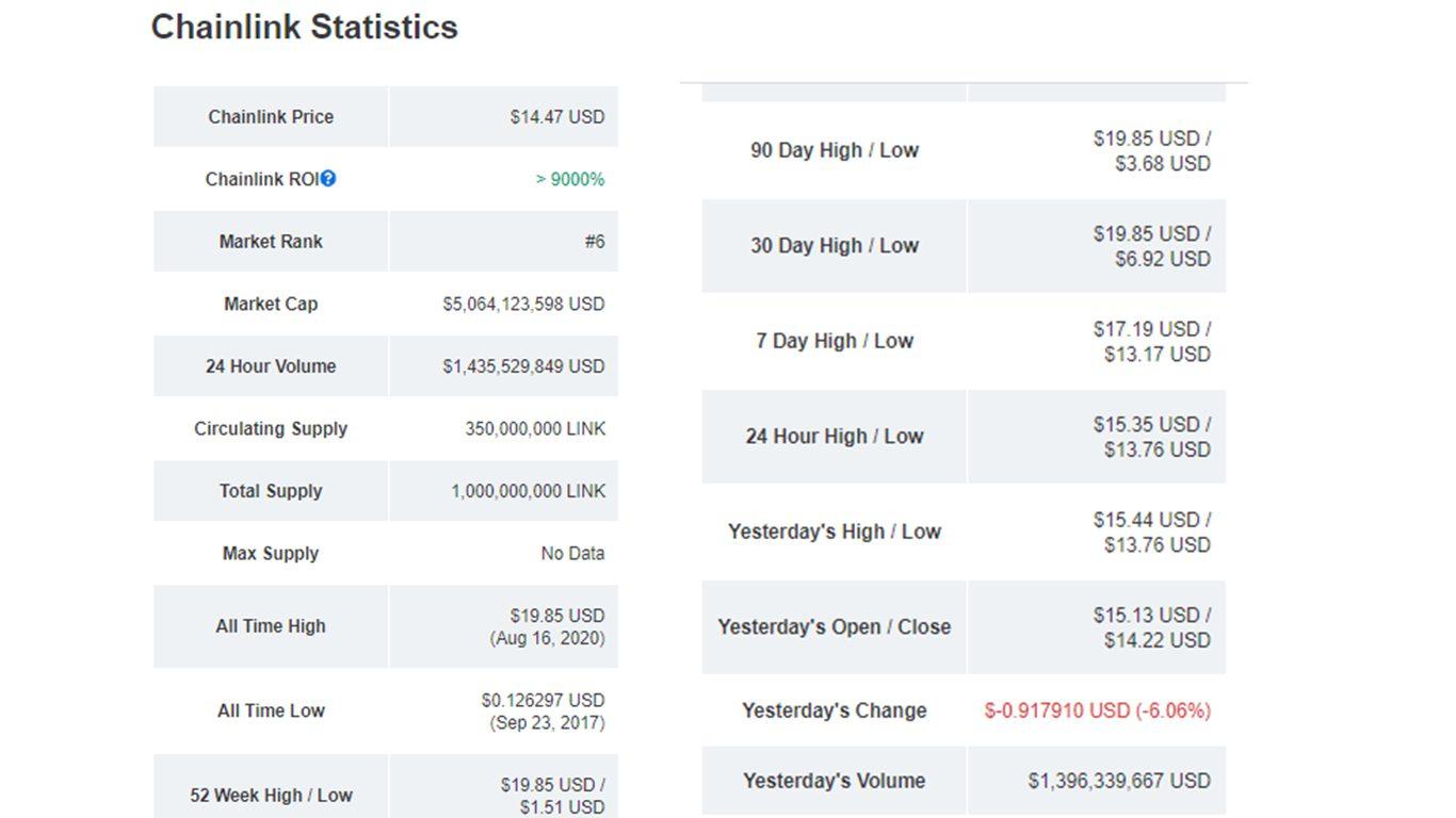 تحلیل فاندامنتال چین لینک chainlink امروز 5 شهریور 99