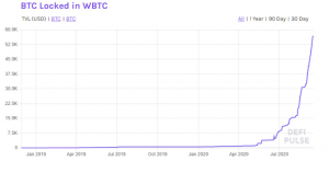 توکن سازی بیش از 1 میلیارد دلار بیت کوین برای DeFi