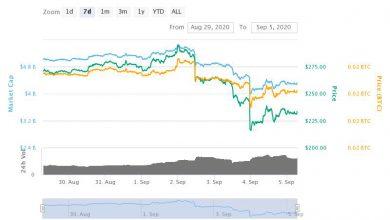 تحلیل تکنیکال بیت کوین کش BitcoinCash در تایم فریم هفتگی