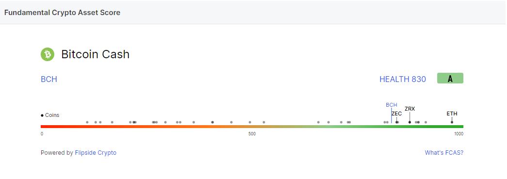 تحلیل تکنیکال بیت کوین کش BCH در تایم فریم هفتگی