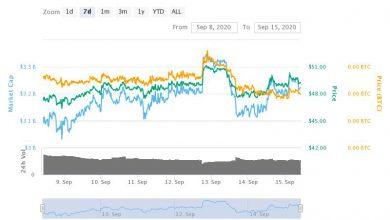 تصویر تحلیل تکنیکال لایت کوین LiteCoin در تایم فریم هفتگی | امروز 25 شهریور 99