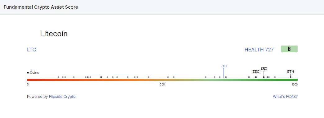تحلیل فاندامنتال لایت کوین LiteCoin در تایم فریم هفتگی