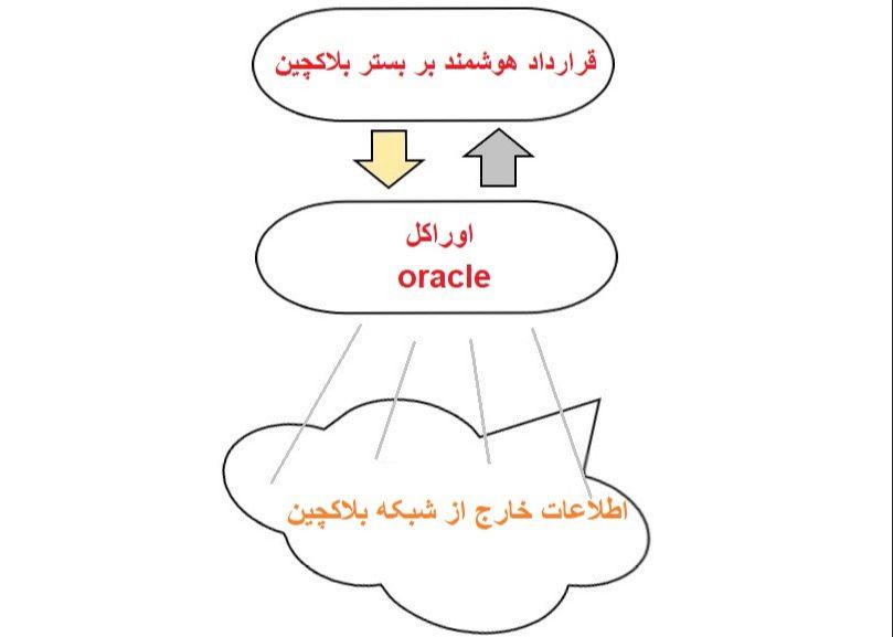 اوراکل Oracle چیست ؟