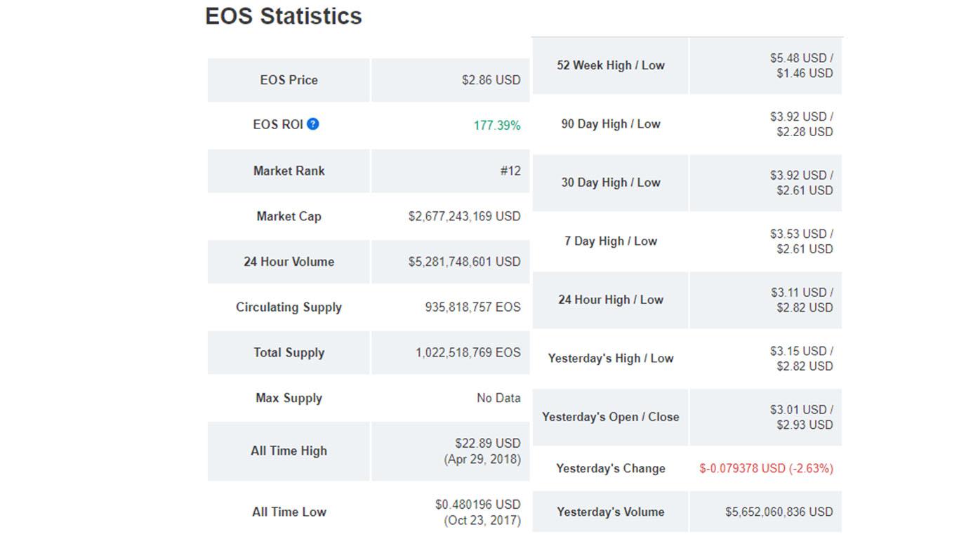 تحلیل تکنیکال ایاس EOS در تایم فریم هفتگی