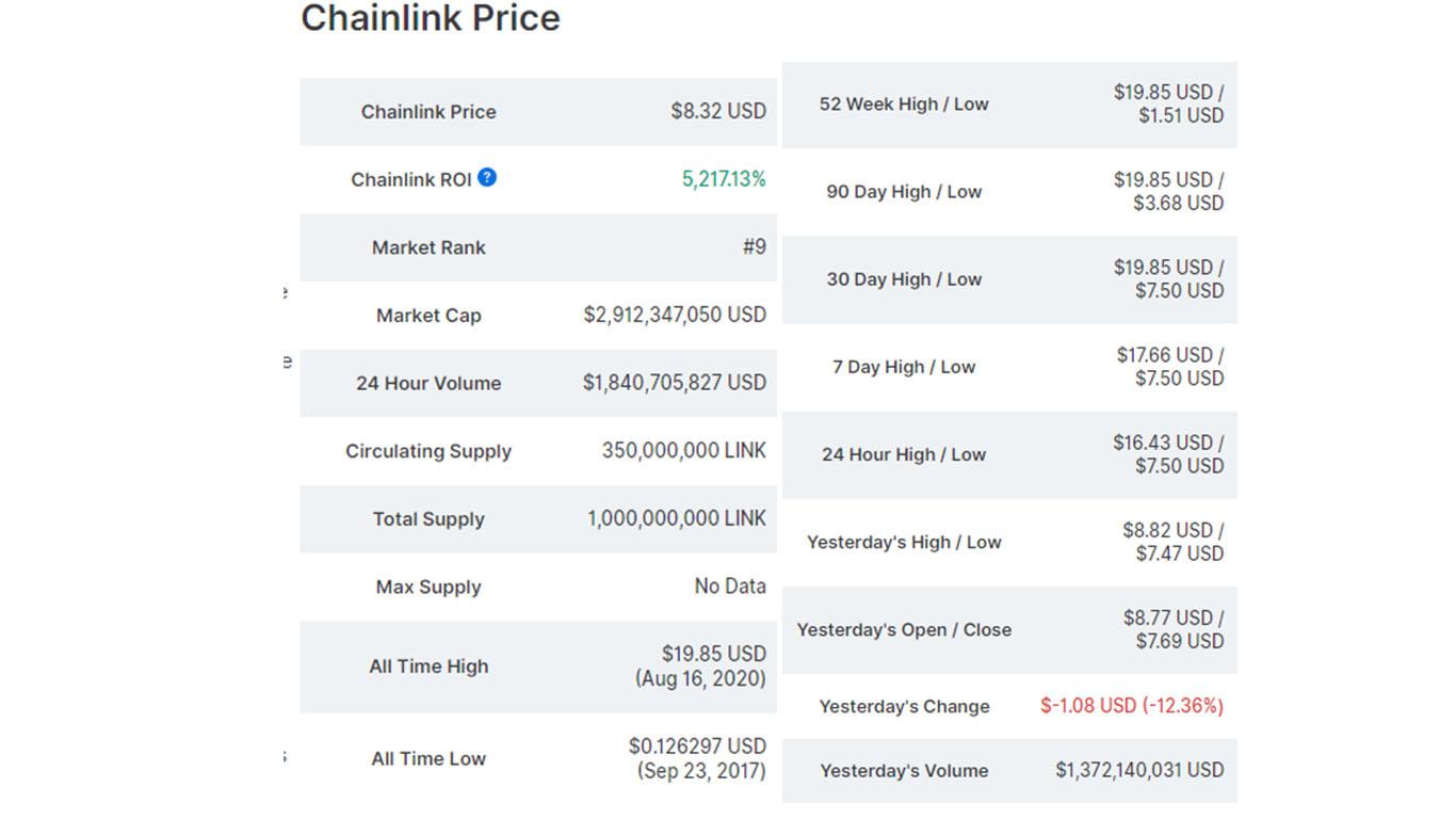 تحلیل تکنیکال چین لینک ChainLink در تایم فریم هفتگی