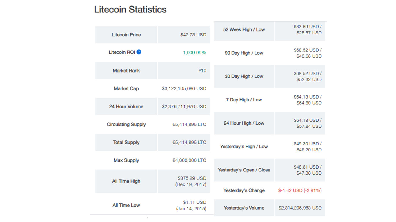 تحلیل تکنیکال لایت کوین LiteCoin در تایم فریم هفتگی