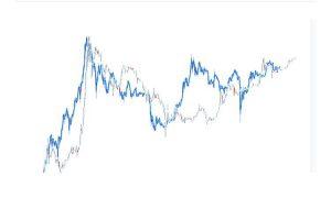 احتمال افزایش قیمت بیت کوین تا 13000 دلار