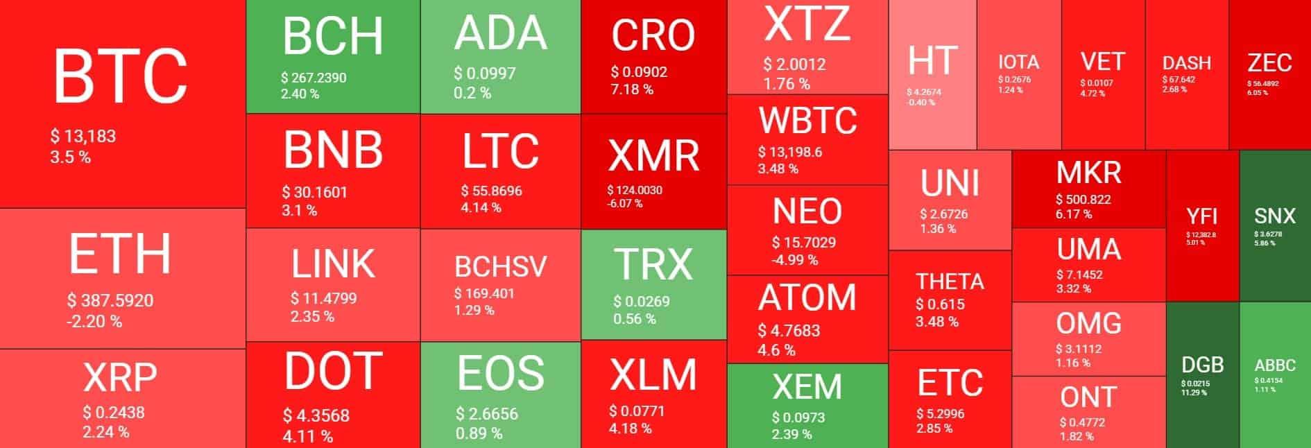 بازار رمز ارز ها