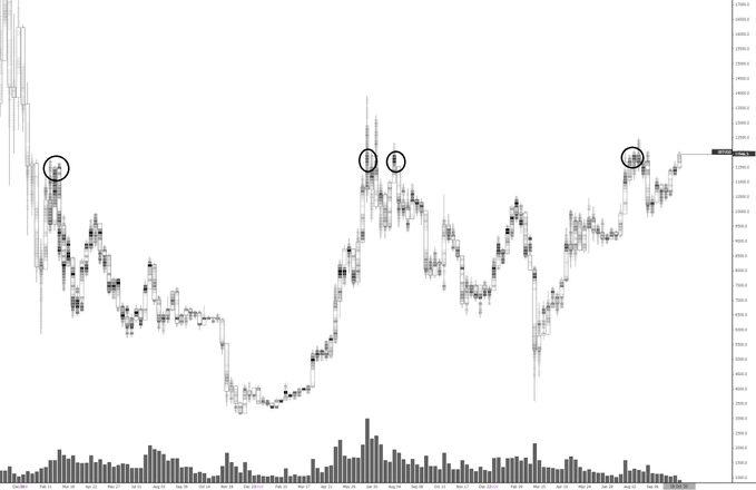 پیش بینی قیمت بیت کوین توسط تحلیل گران