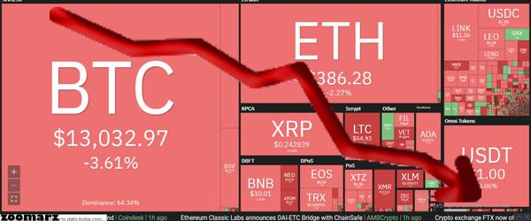 چهارشنبه خونین بازار ارزهای دیجیتال
