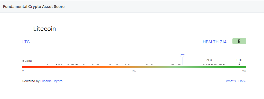 تحلیل لایت کوین LiteCoin امروز 30 مهر 99 ،