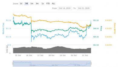 تصویر تحلیل تکنیکال لایت کوین LiteCoin در تایم فریم هفتگی – امروز 30 مهرماه 1399