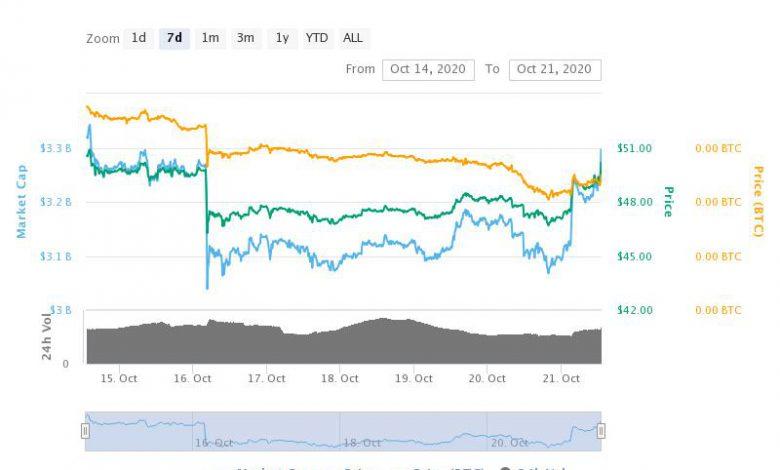 تحلیل لایت کوین LiteCoin امروز 30 مهر 99
