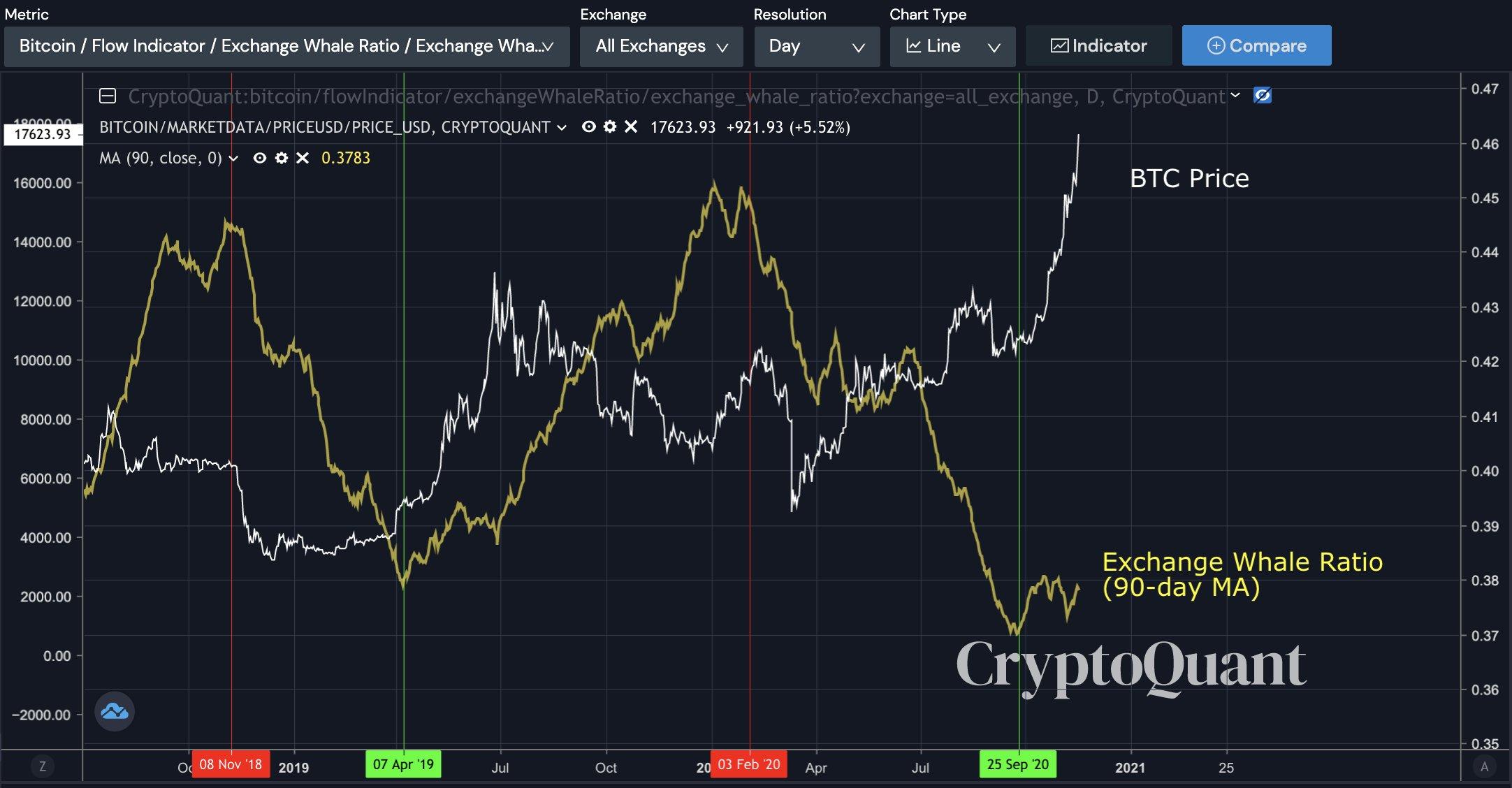 نمودار خرید و فروش بیت کوین