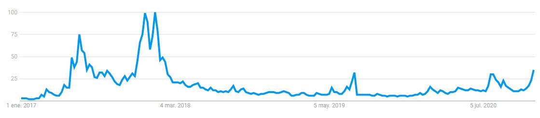 نمودار سرچ کلمه اتریوم