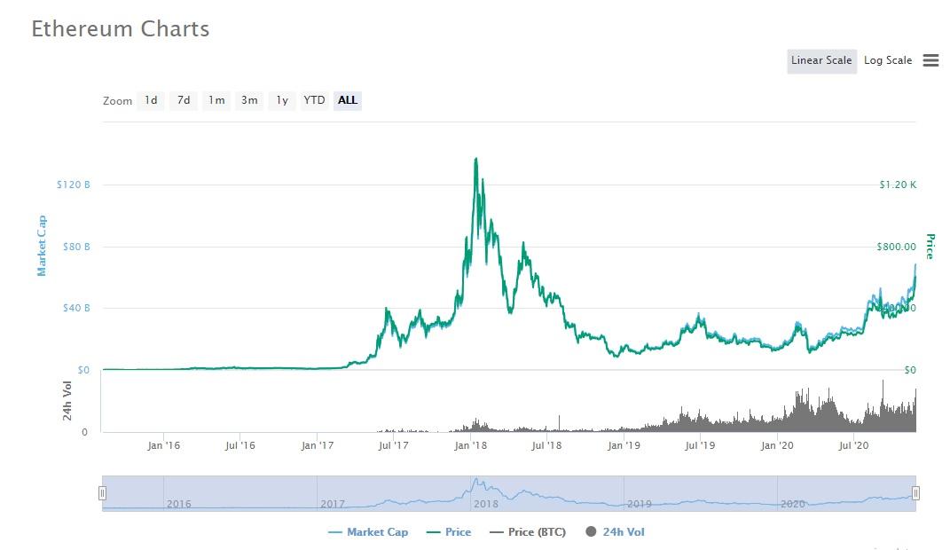 نمودار قیمتی اتریوم