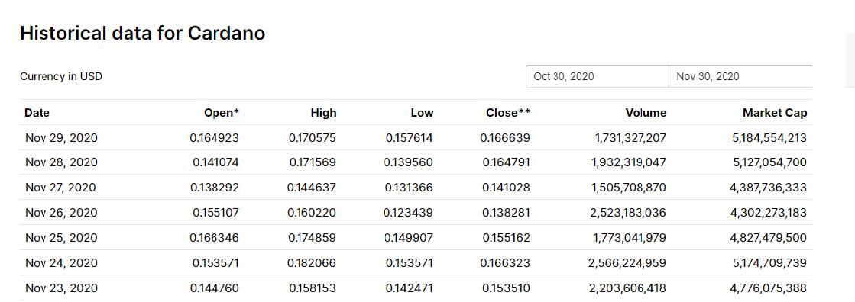 حجم معاملات و ارزش بازار کاردانو در 99.9.10