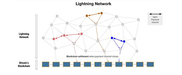 شبکه لایتنینگ بیت کوین
