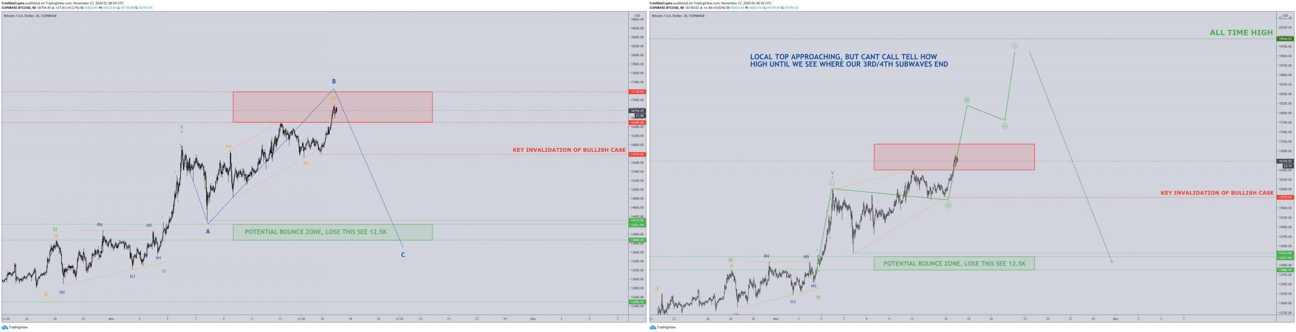 احتمال کاهش قیمت بیت کوین